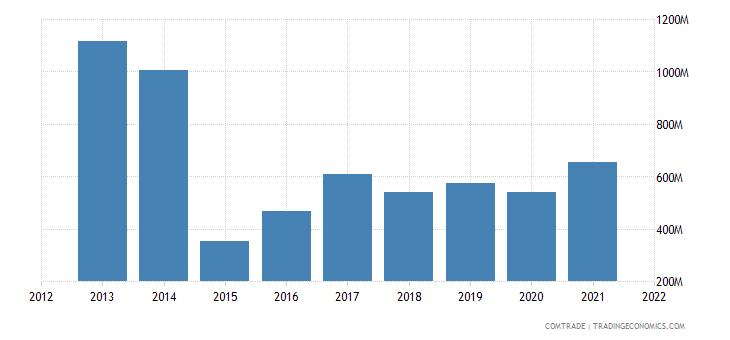 russia imports lithuania