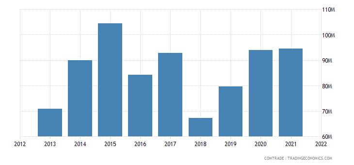 russia imports macedonia