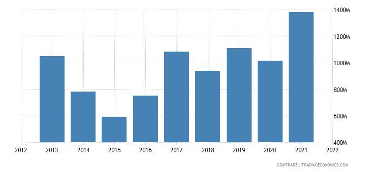 russia imports mexico