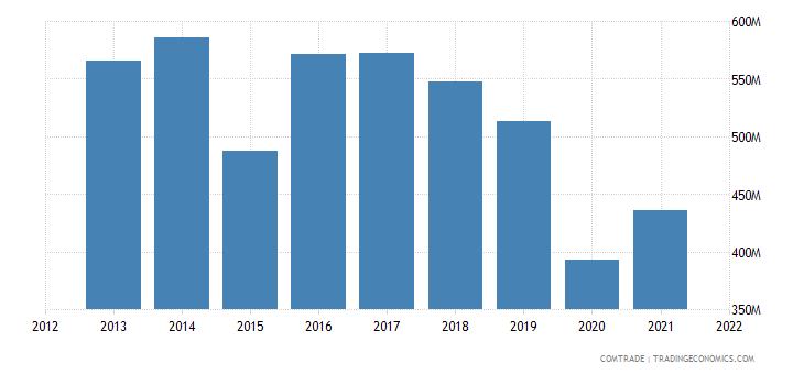 russia imports morocco