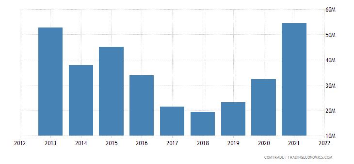 russia imports mozambique