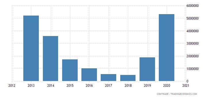 russia imports namibia