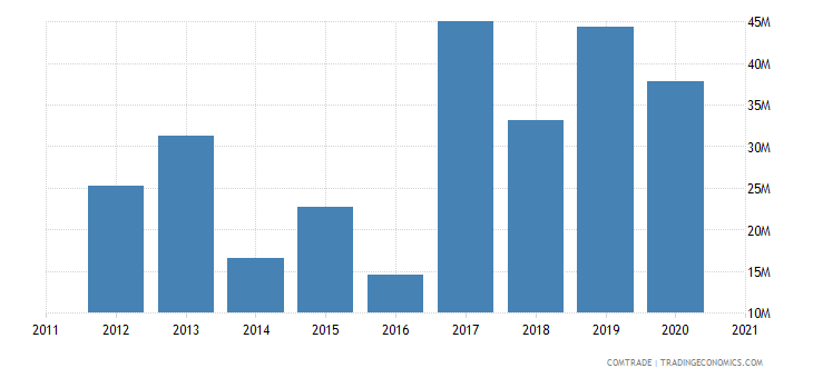 russia imports nigeria
