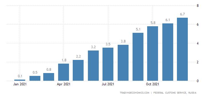 Russia Imports of Aluminium Ores & Concentrates , CMLV