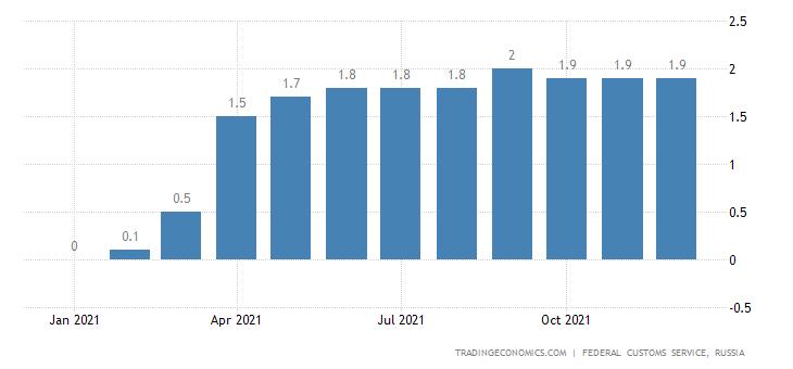 Russia Imports of Barley  Usd CMLV