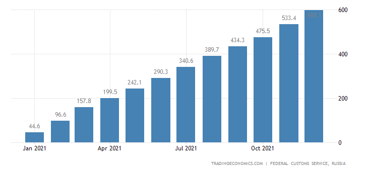 Russia Imports of Butter  Usd CMLV
