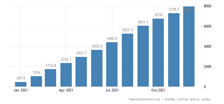 Russia Imports of Clothing  Usd CMLV