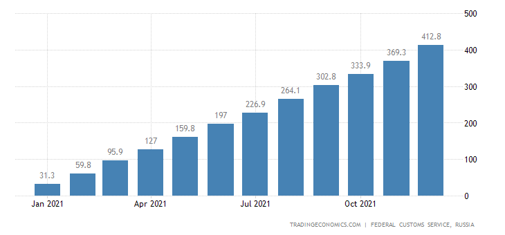 Russia Imports of Coal , Usd CMLV