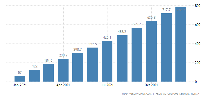 Russia Imports of Coffee  Usd CMLV