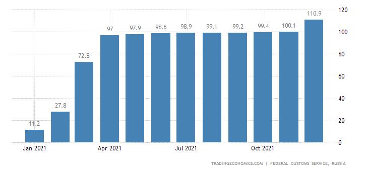 Russia Imports of Corn  Usd CMLV