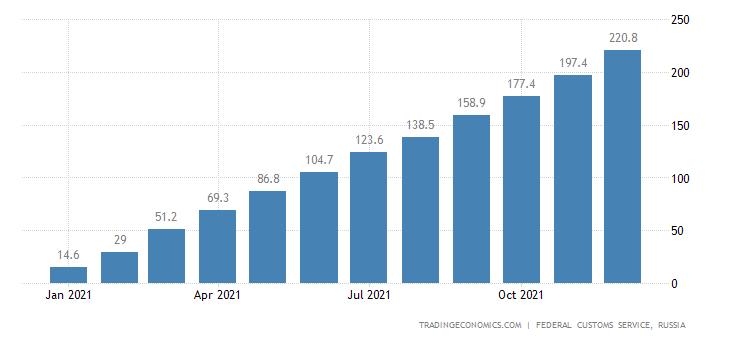 Russia Imports of Cotton Fabrics CMLV