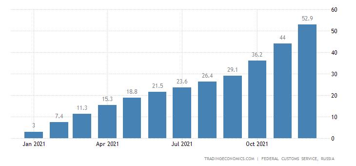 Russia Imports of Cotton Fibre CMLV