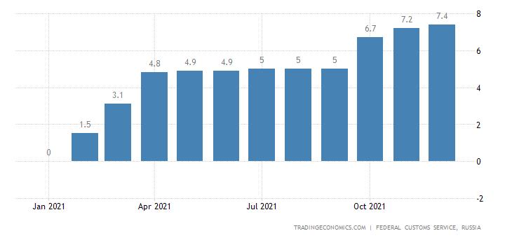 Russia Imports of Crude Oil , Usd CMLV