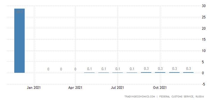 Russia Imports of Gasoline CMLV