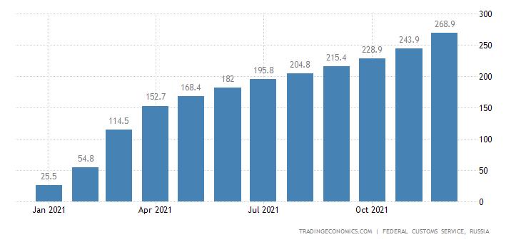 Russia Imports of Grain Crops CMLV