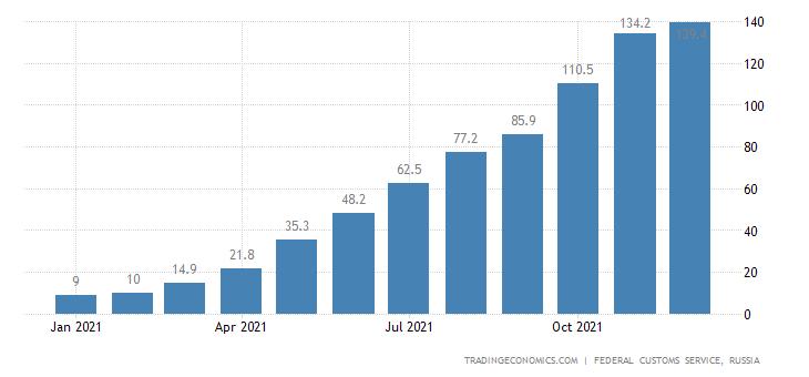 Russia Imports of Liquid Fuels CMLV