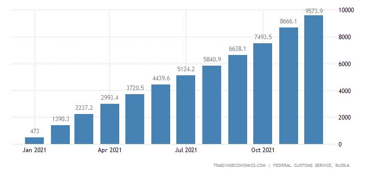 Russia Imports of Medicines CMLV
