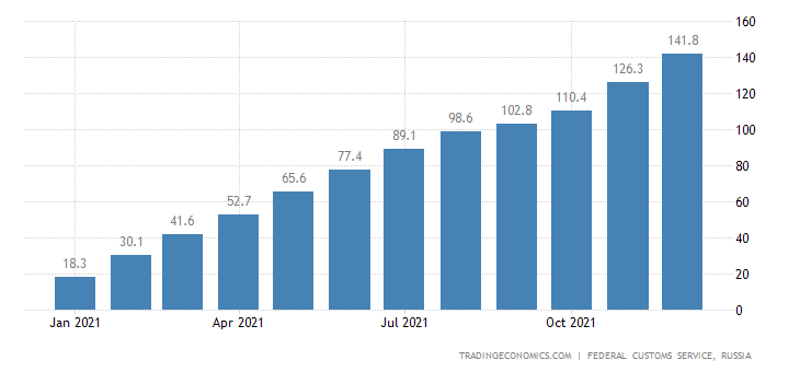 Russia Imports of Natural Gas , Usd CMLV