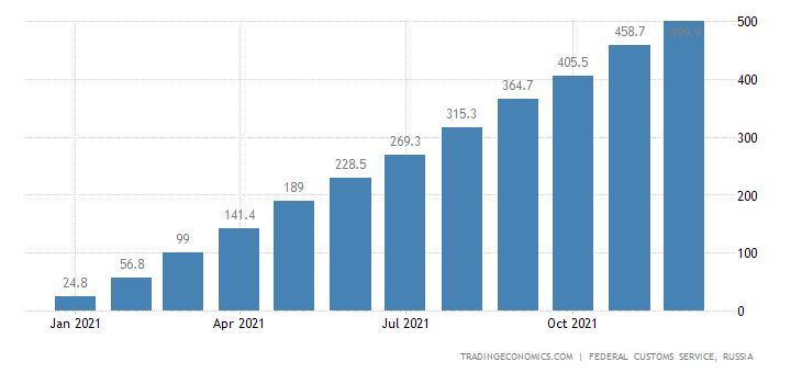 Russia Imports of Natural & Synthetic Rubber CMLV