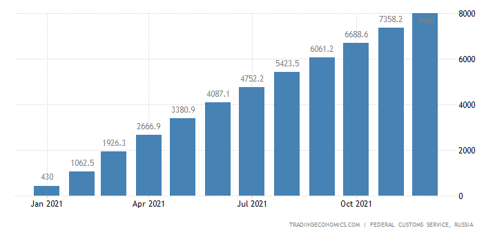 Russia Imports of Passenger Cars  Usd CMLV