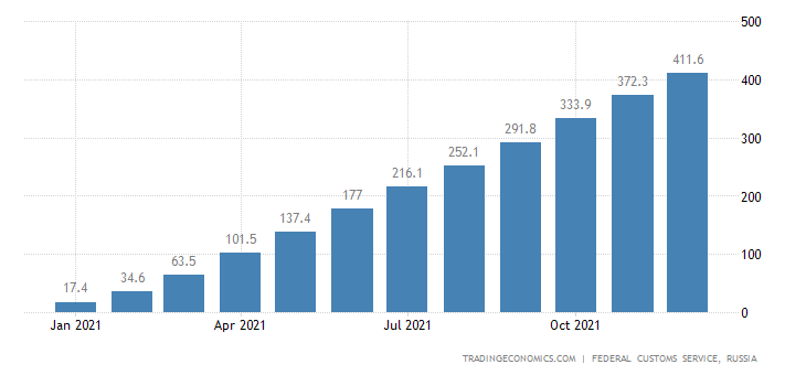 Russia Imports of Poultry  Usd CMLV