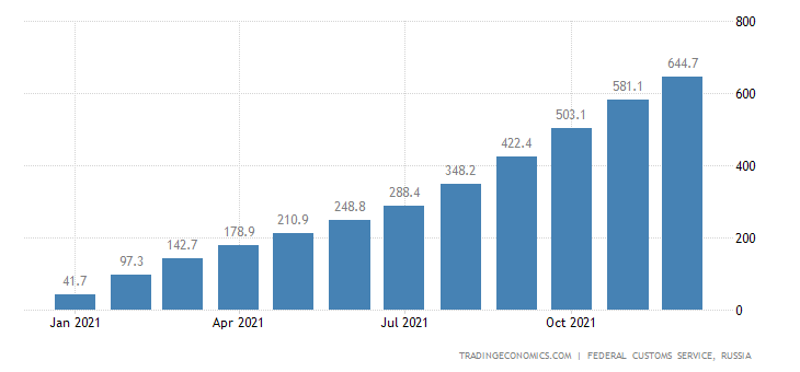 Russia Imports of Products Containing Cocoa CMLV