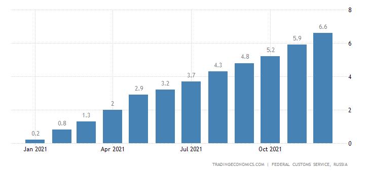 Russia Imports of Raw Sugar , Usd CMLV