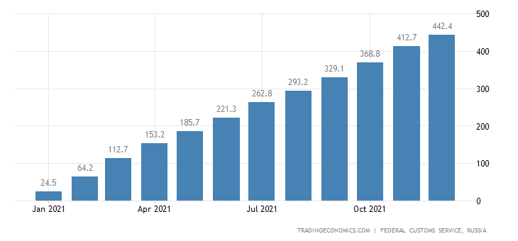 Russia Imports of Tea , Usd CMLV