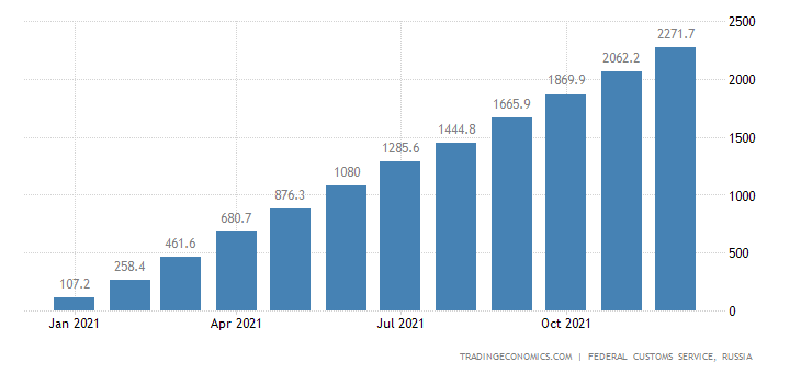 Russia Imports of Trucks , Usd CMLV