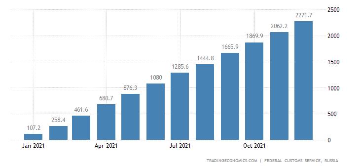 Russia Imports of Trucks  Usd CMLV
