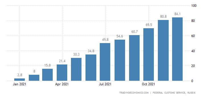 Russia Imports of White Sugar , Usd CMLV