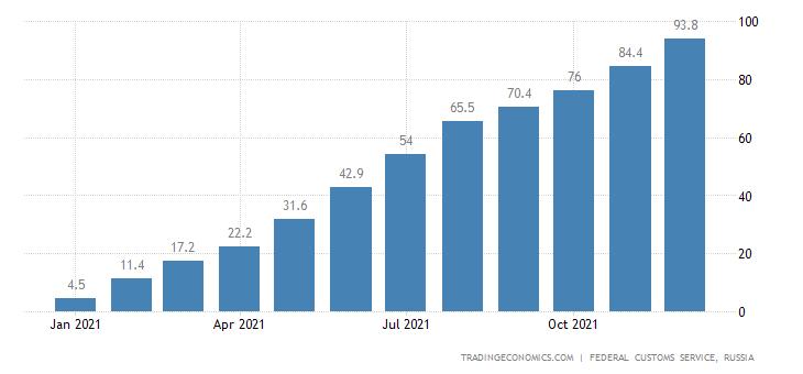 Russia Imports Ofbacco (cmlv), Usd