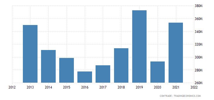 russia imports pakistan