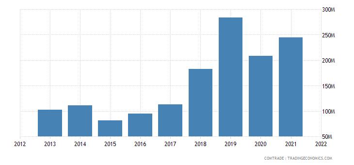 russia imports peru
