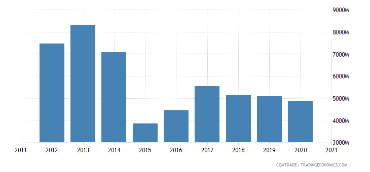 russia imports poland