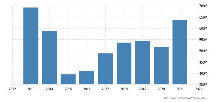 russia imports portugal