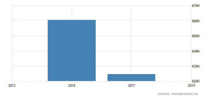 russia imports russia
