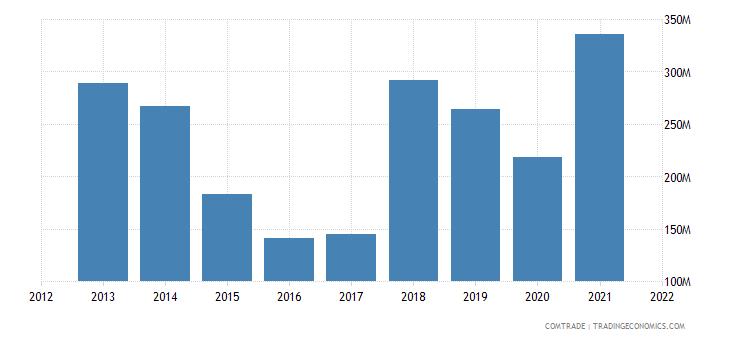 russia imports saudi arabia