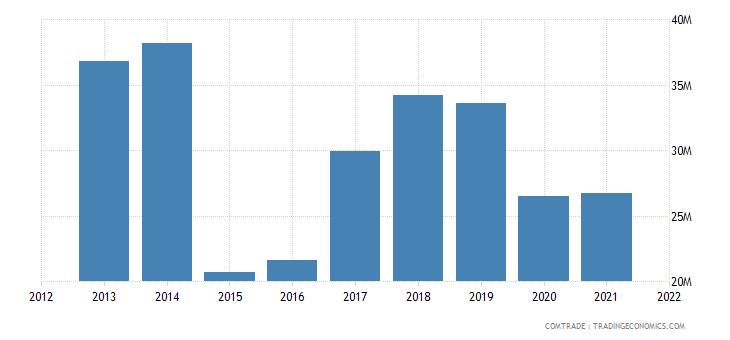 russia imports slovakia articles iron steel