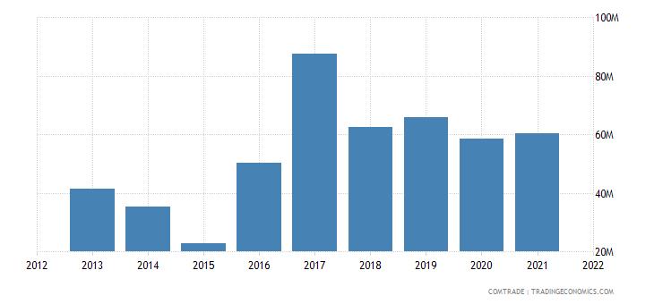 russia imports slovakia rubbers