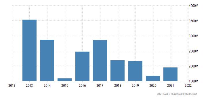 russia imports slovakia