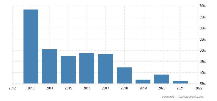 russia imports tanzania