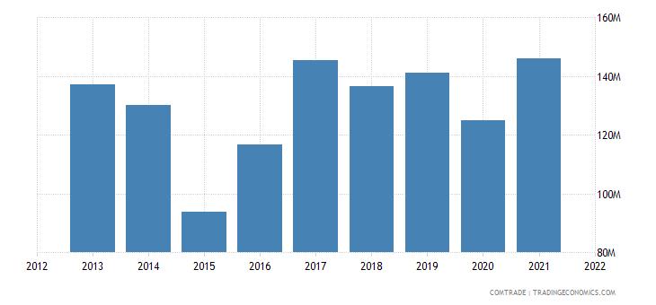 russia imports tunisia