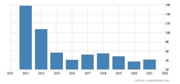 russia imports ukraine