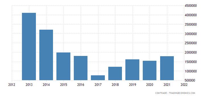 russia imports venezuela