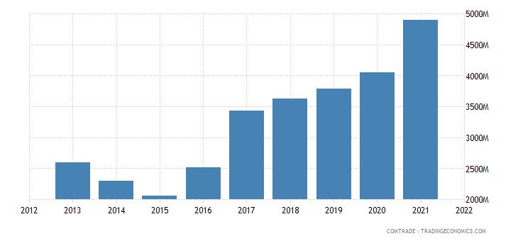 russia imports vietnam
