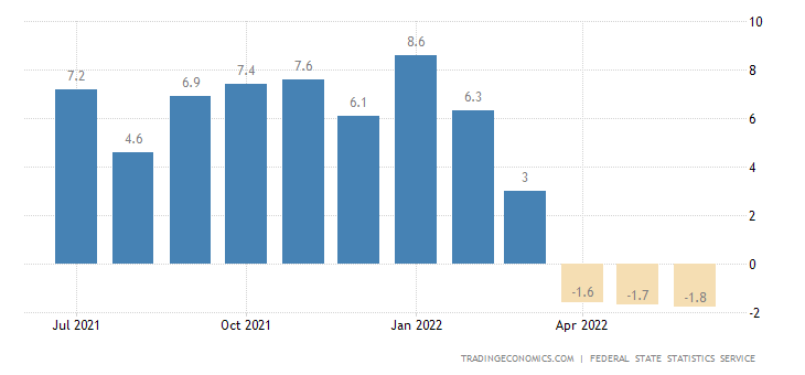 Russia Industrial Production
