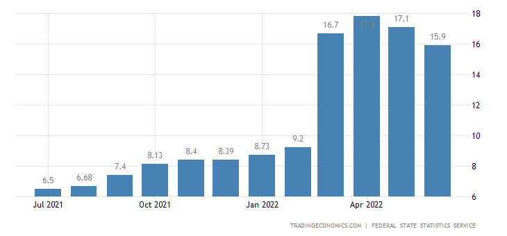 Russia Inflation Rate | 2019 | Data | Chart | Calendar