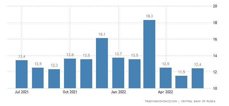 Russia Inflation Expectations