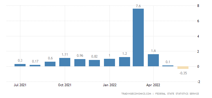 Russia Inflation Rate MoM